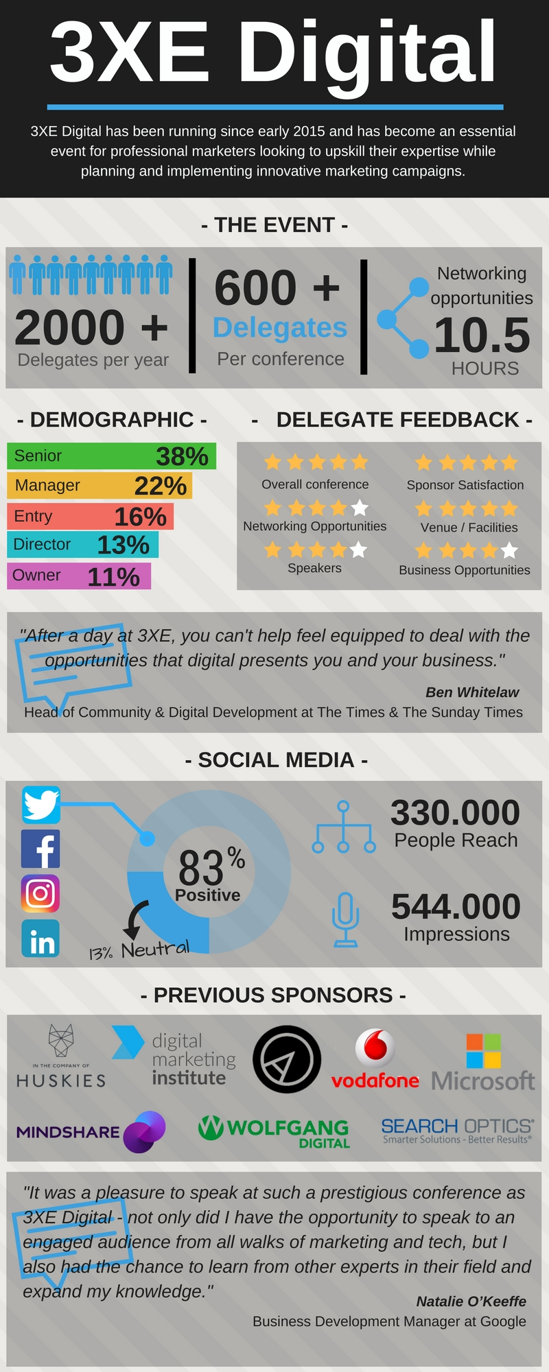 3XE Digital Infographic and latest delegate, sponsor feedback